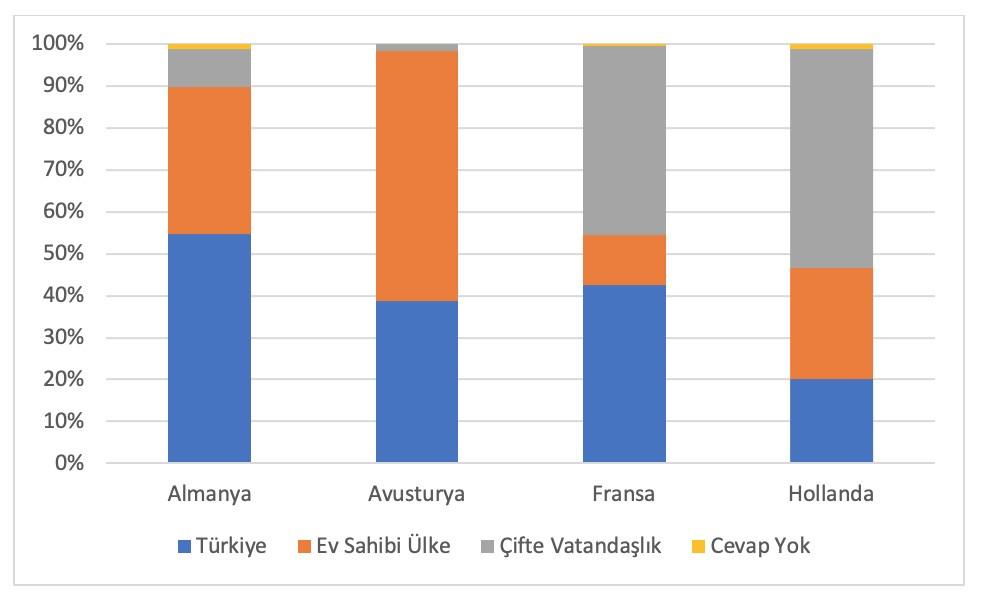 Tabela 1: Katılımcıların vatandaşlık durumu